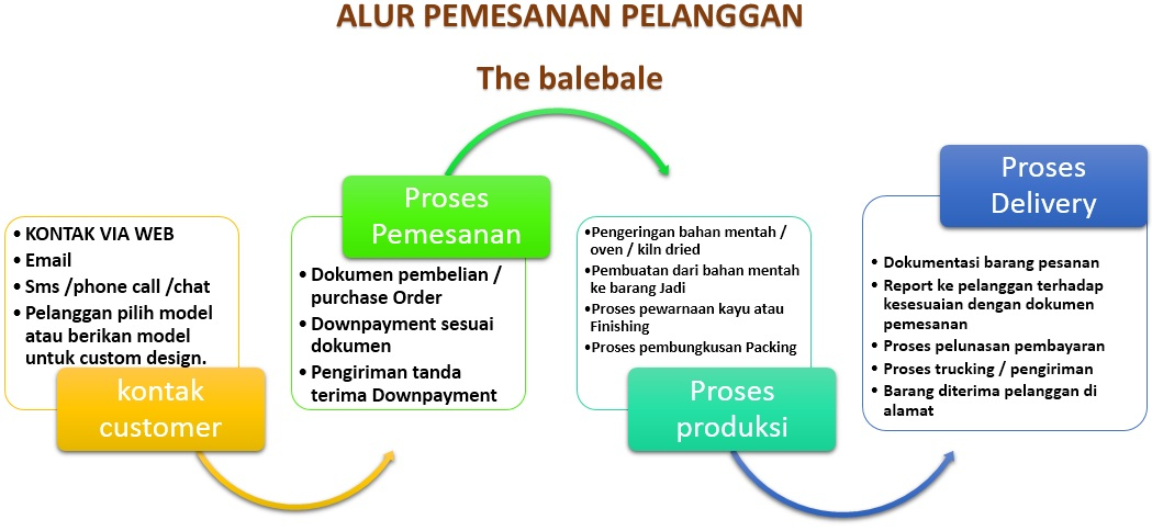 alur pemesanan mebel furniture
